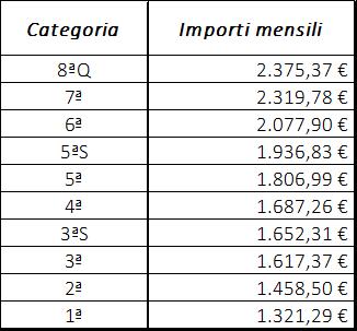 ccnl metalmeccanica industria variazioni retribuzione